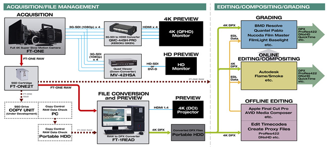 FT-ONE 4K Digital Intermediate Workflow